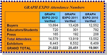 Graph Expo Attendance Numbers